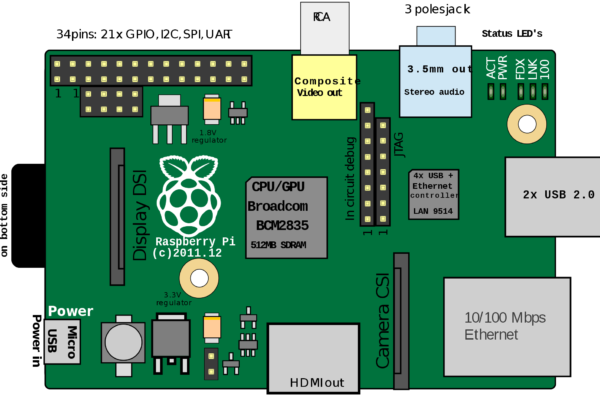 Drawing of Raspberry Pi